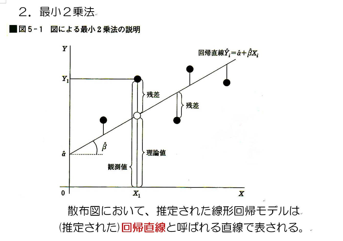 そして、回帰分析は4乗でも6乗でも、直線を求めることは可能ですが、残差の大きな値に引っ張られるので、一般的には2乗で計算します。また、残差の絶対値でも求める