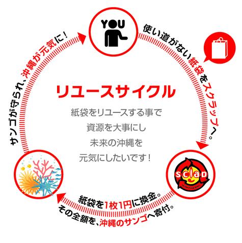 リユース紙袋:SCLAP 新都心に移...